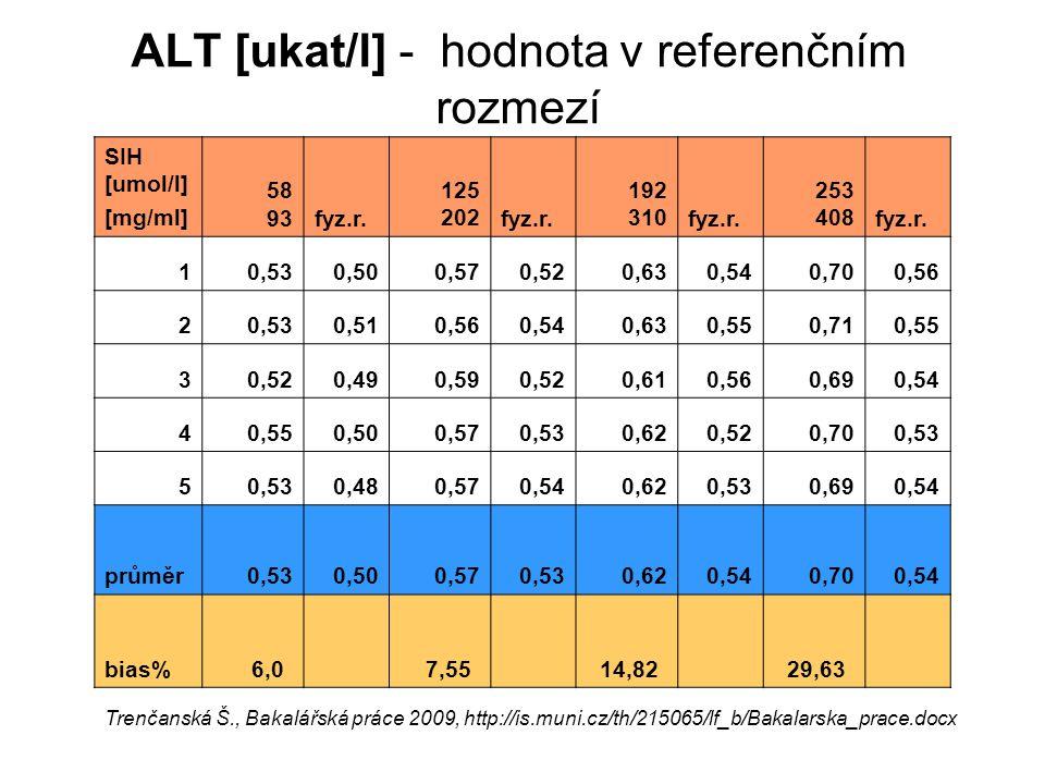 ALT [ukat/l] - hodnota v referenčním rozmezí
